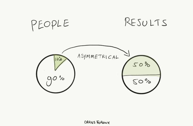 Few People Generate Half of Results